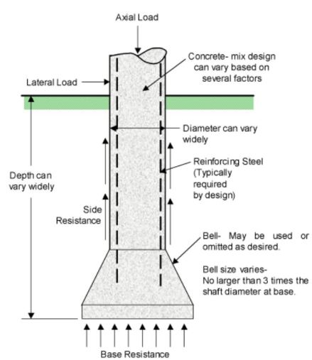 جزئیات زیر سازی و پایه های حفر شده پهن