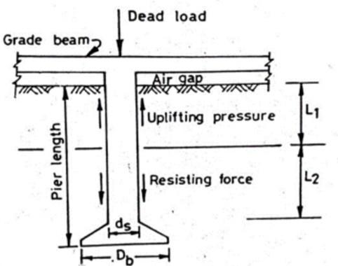 زیر سازی و پایه های حفر شده پهن