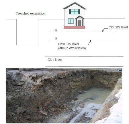 کاهش سطح آب های زیر زمینی بر اثر حفاری