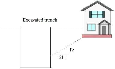اجتناب کردن از قرار گرفتن ساختمان در محدوده یک خط